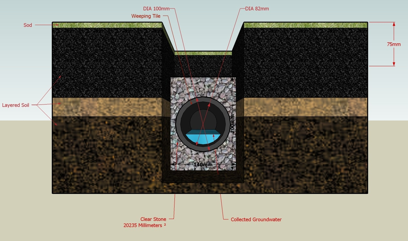 A traditional french drain